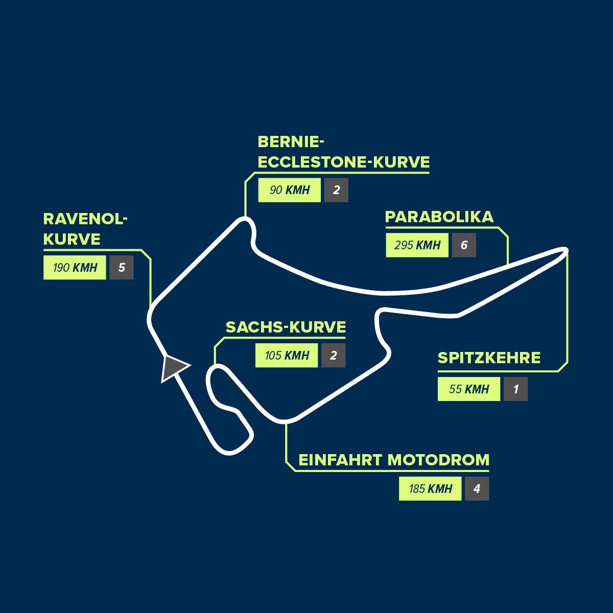 Hockenheim Circuit
